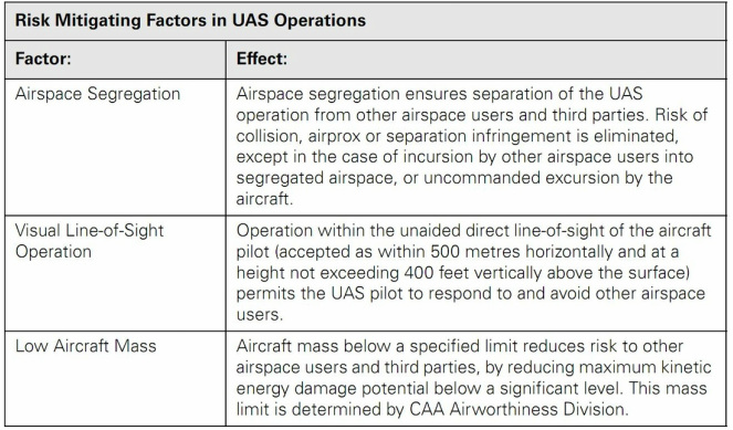 UAV Risk Mitigating Factors