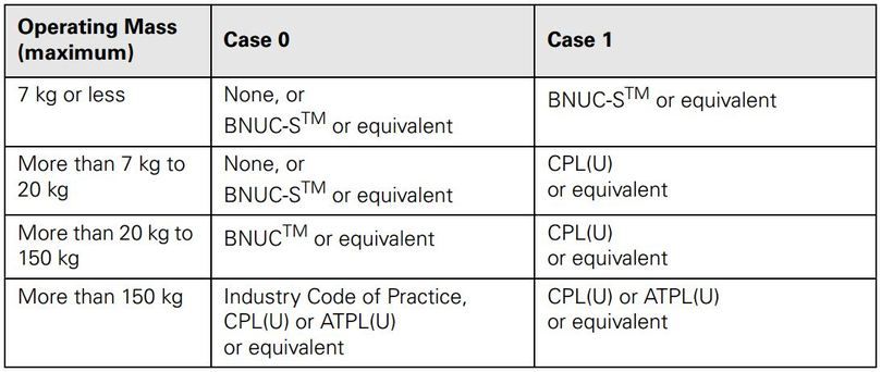 UAS Licensing Requirements